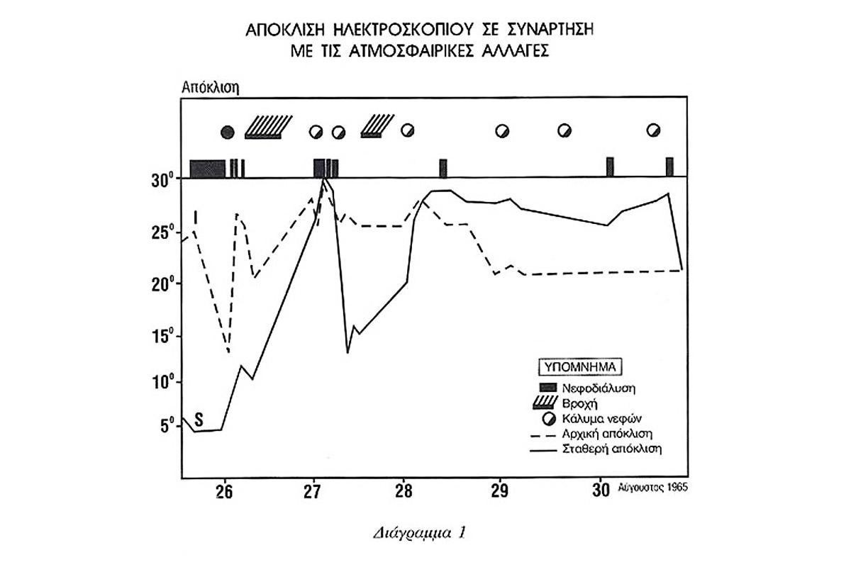 ilektrostatiko-fenomeno-1
